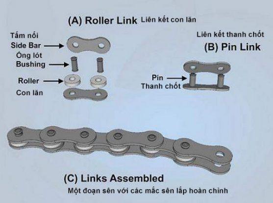 cấu tạo cơ bản của sên xe máy