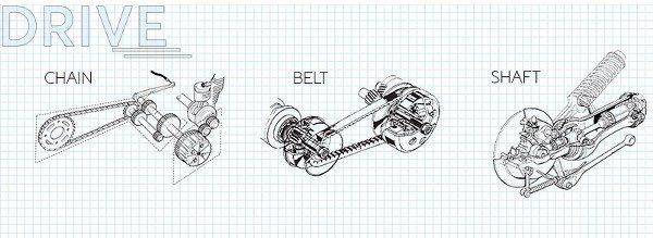 Sơ đồ mô tả 03 kiểu truyền động trên xe máy